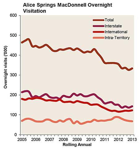 p2142-tourism-stats