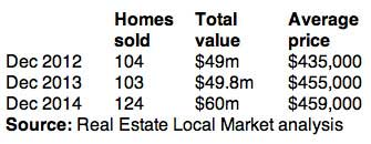 p2214-home-sales-table