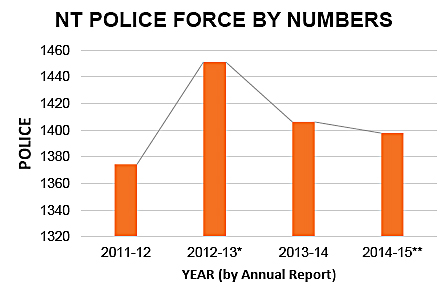 p2309-police-stats