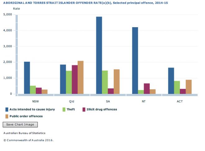 2336 ATSI principal offence chart