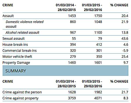p2327-crime-stats