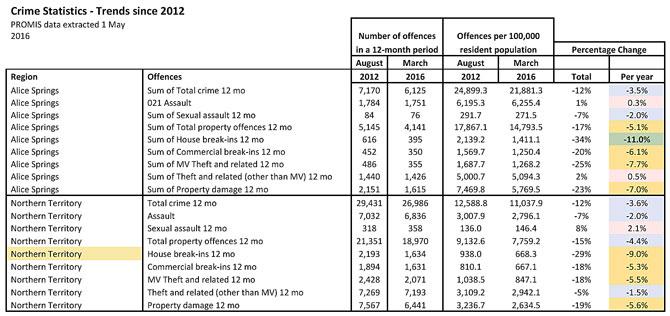 p2329-crime-stats