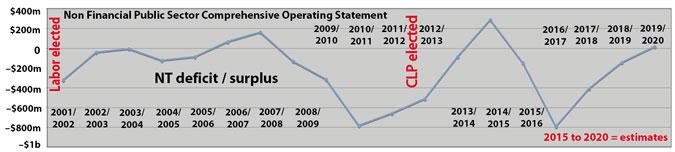 p2329-deficit-graph