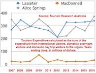 p2063-tourism-graph-sm