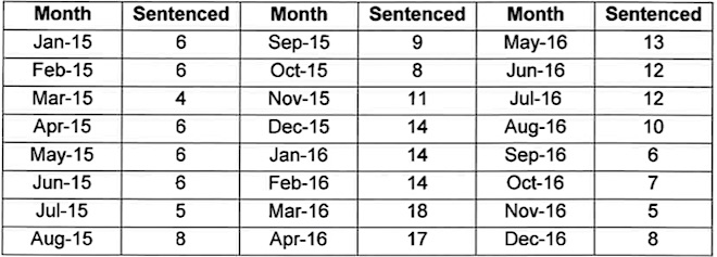 p2403 CJ youth in detention stats