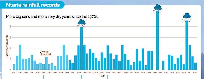 p2412 Climate change Ntaria rain 2