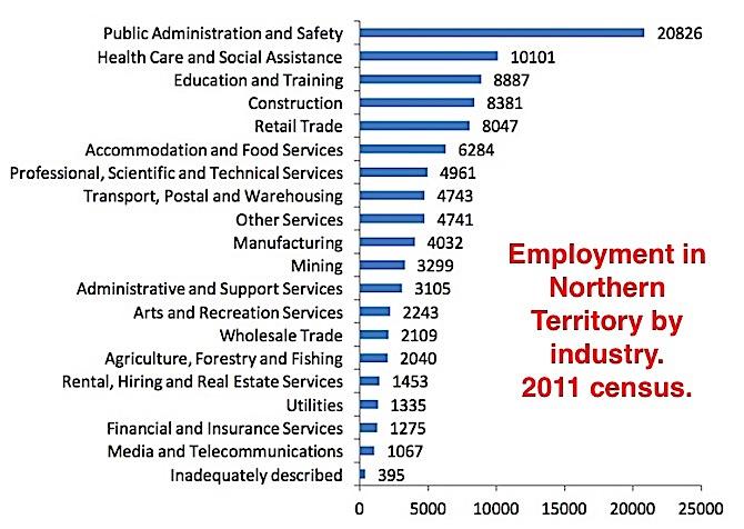 2454 NT employment