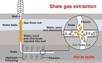 2454 shale gas extraction OK