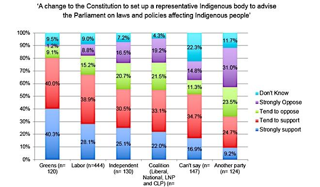 p2499c Constitution change survey table 660