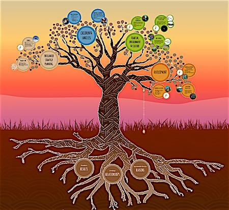 p2499e Katherine master plan tree 450