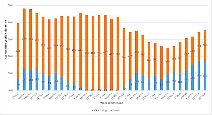 2517 detention graph 1