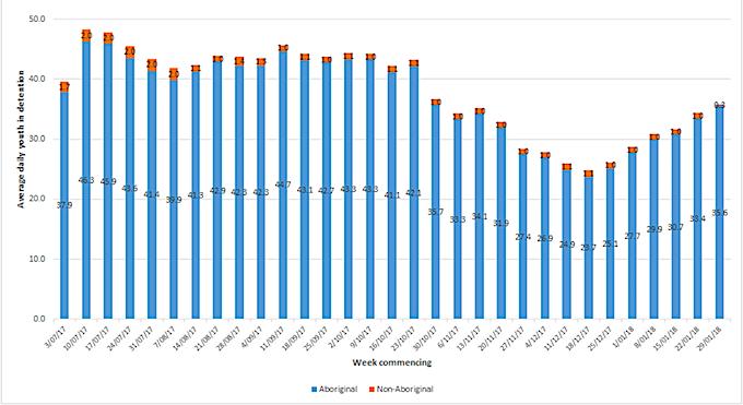 2517 detention graph 2