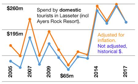 2529 tourism creative Lass domestic