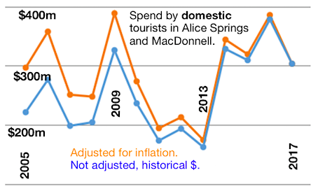 2529 tourism graph AS & MacD domestic