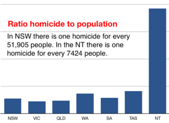 2574 homicide stats