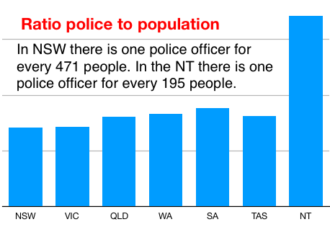2574 police stats