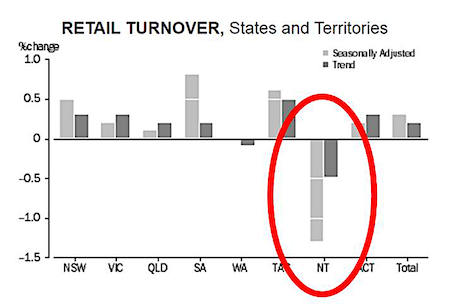 2588 retail turnover 1 OK
