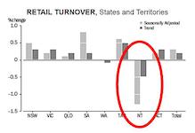 2588 retail turnover 1 SM