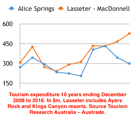 2630 tourism figures graph OK